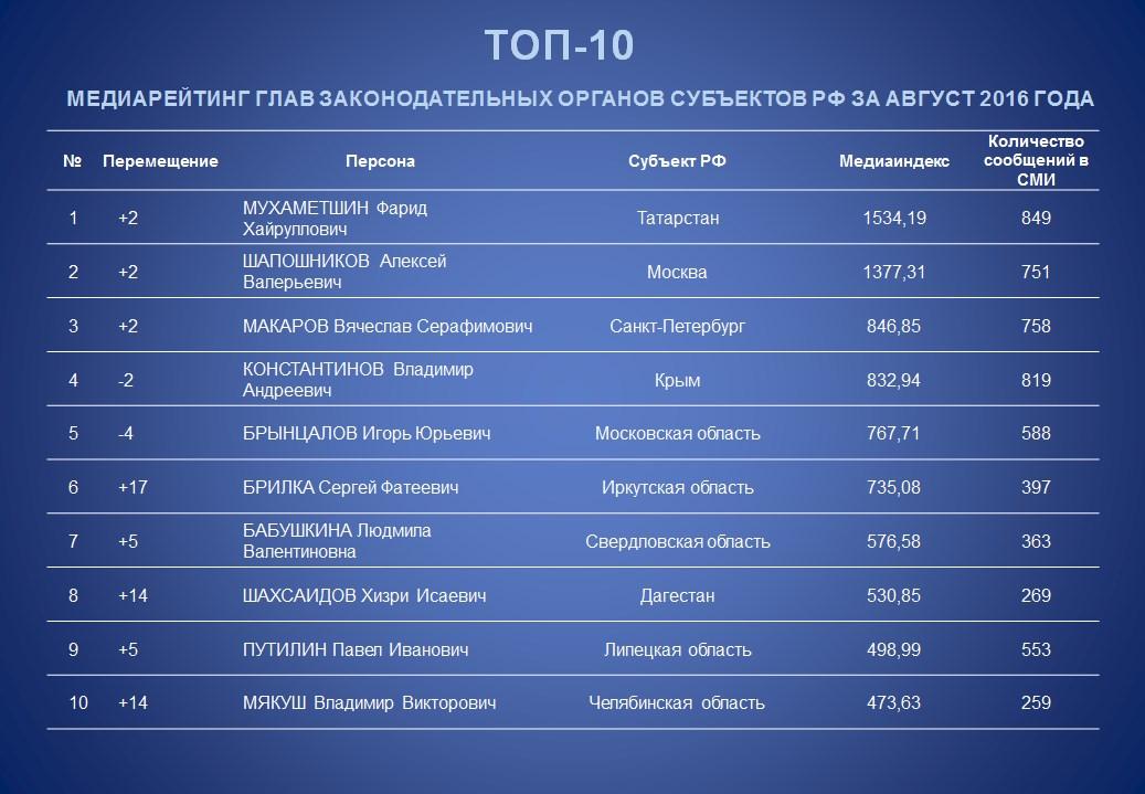 Председатель Тюменской облдумы— на14-м месте рейтинга «Медиалогия»