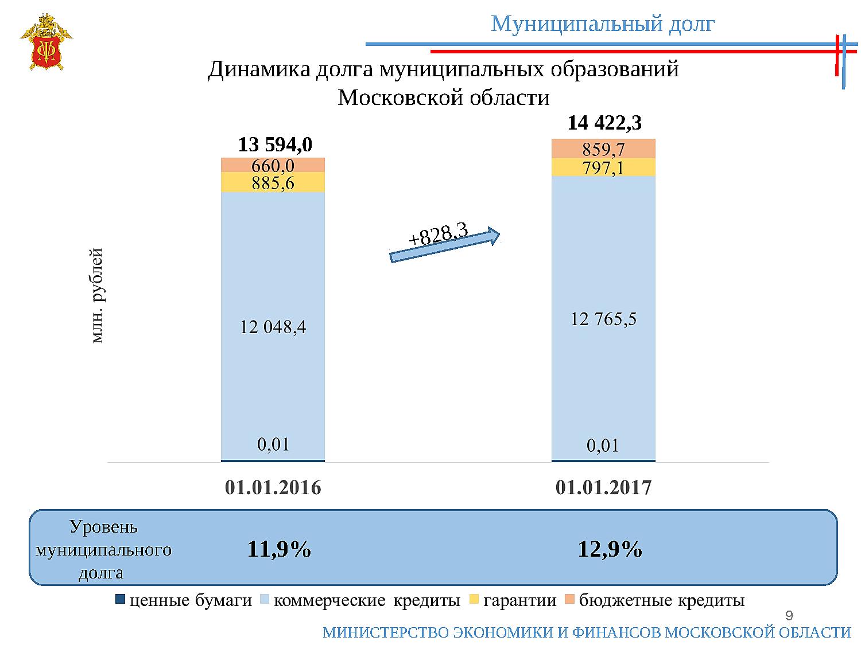Государственный облигационный займ 2017 екатерина 2 впервые прибегла к внешним займам
